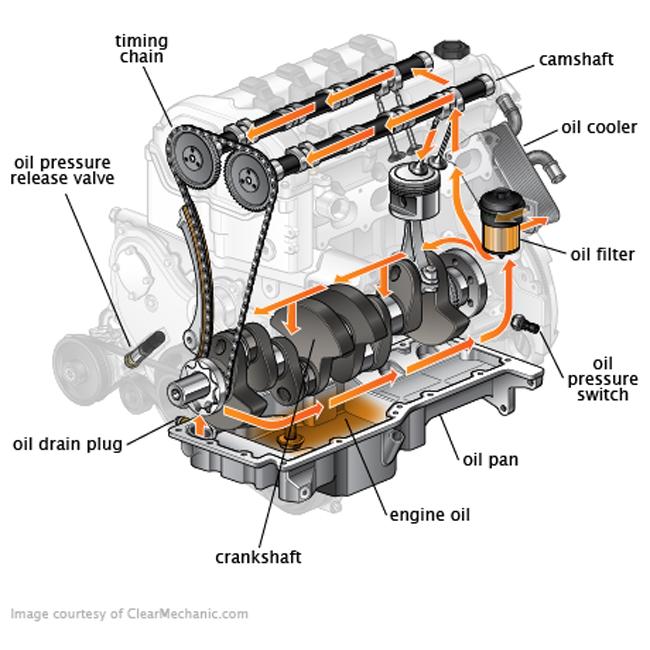Oil Pumps - Heartbeat of the engine (Part 1) - FAI Auto